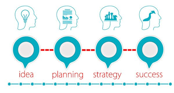 SEO Planung